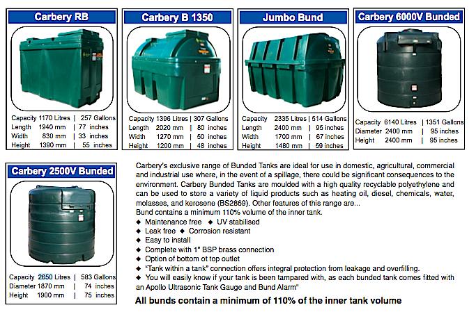 Bunded Oil Tanks - Tank Solutions Ireland